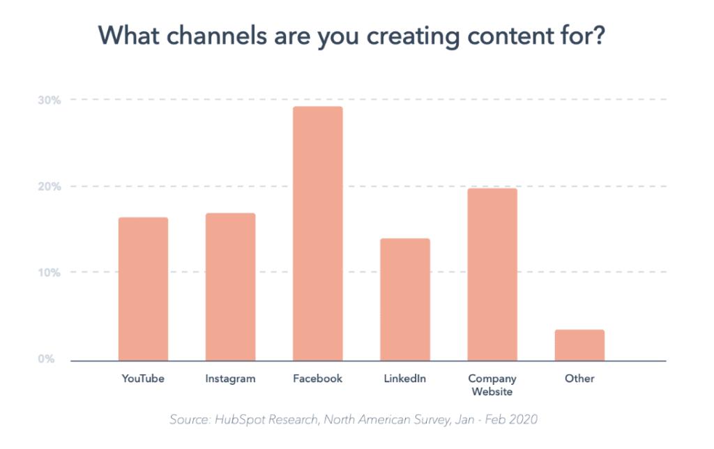 исследование популярности онлайн каналов бизнесом