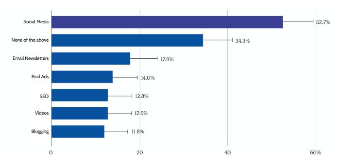 исследование популярности рекламных каналов 2021