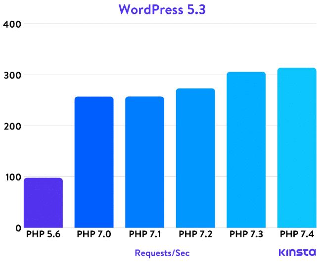 влияние версии php на скорость работы wordpress